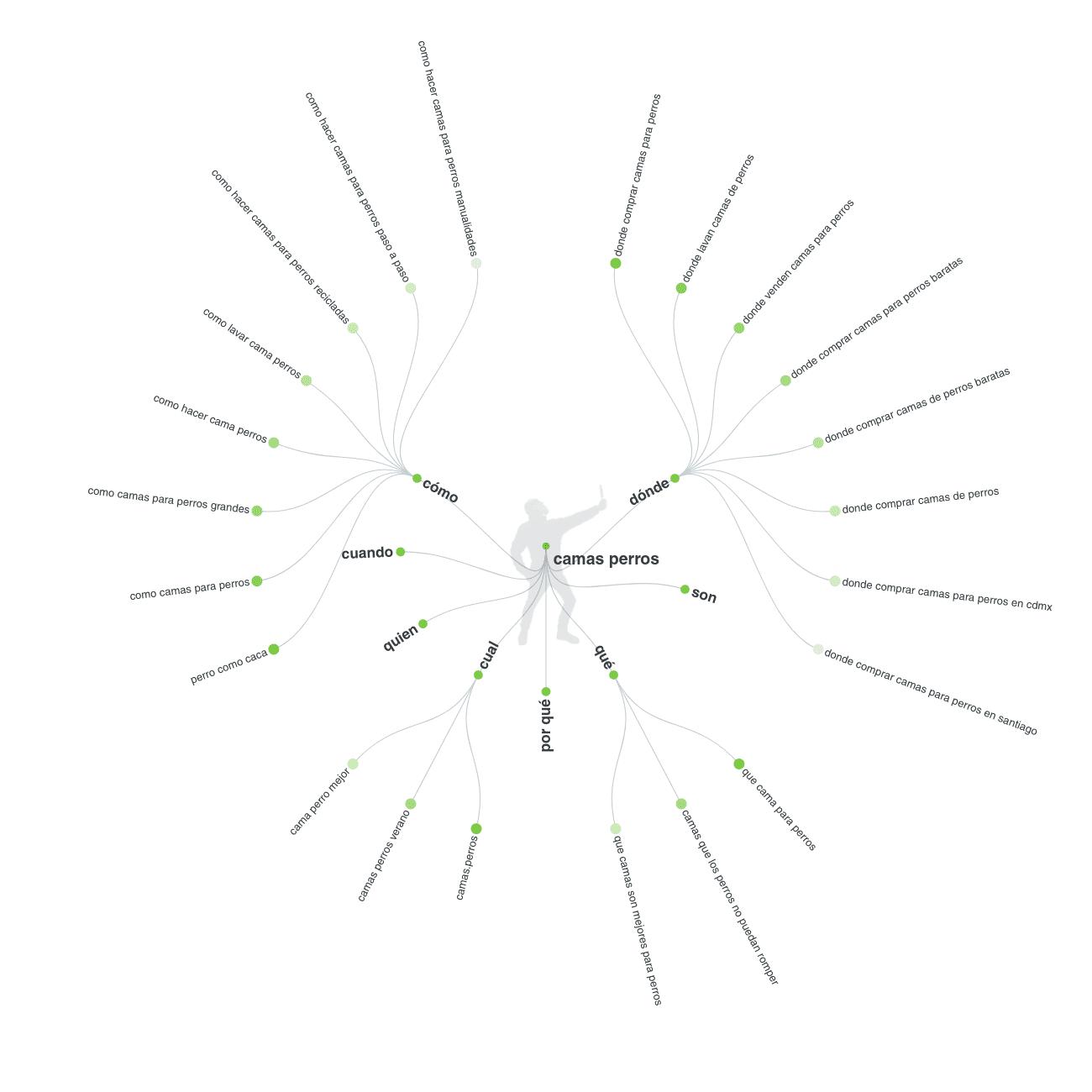 herramientas para keyword research